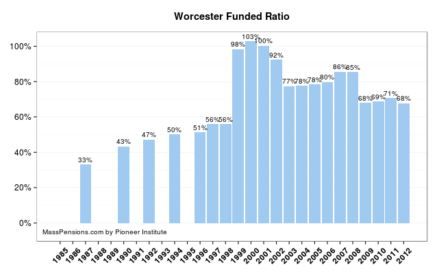 worcester funded pension