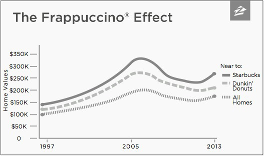 frapacino effect