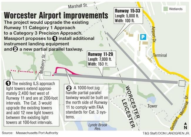 Airport Improvement Plan for Worcester Regional Airport. (Massport)